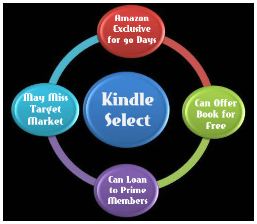 Pros and Cons to the KDP Select Program