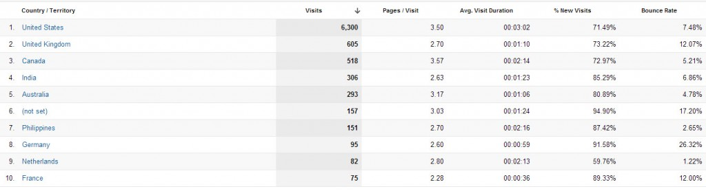list of countries in Google Analytics